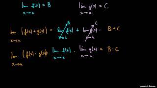 Pravila za računanje z limitami