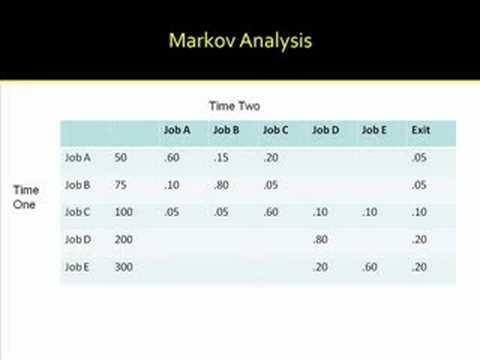 markov s analysis Stock market trend analysis using hidden markov models kavitha g school of applied sciences, hindustan university, chennai, india e-mail: kavithateam@gmailcom.