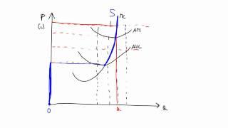 31. Krivulja ponudbe za podjetje in panogo v popolni konkurenci