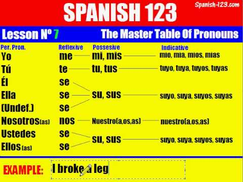 Class 7 the master table of pronouns in spanish part 1 for Table in spanish