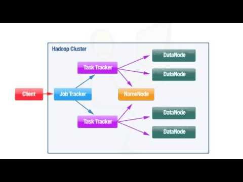 Hadoop Architecture - YouTube