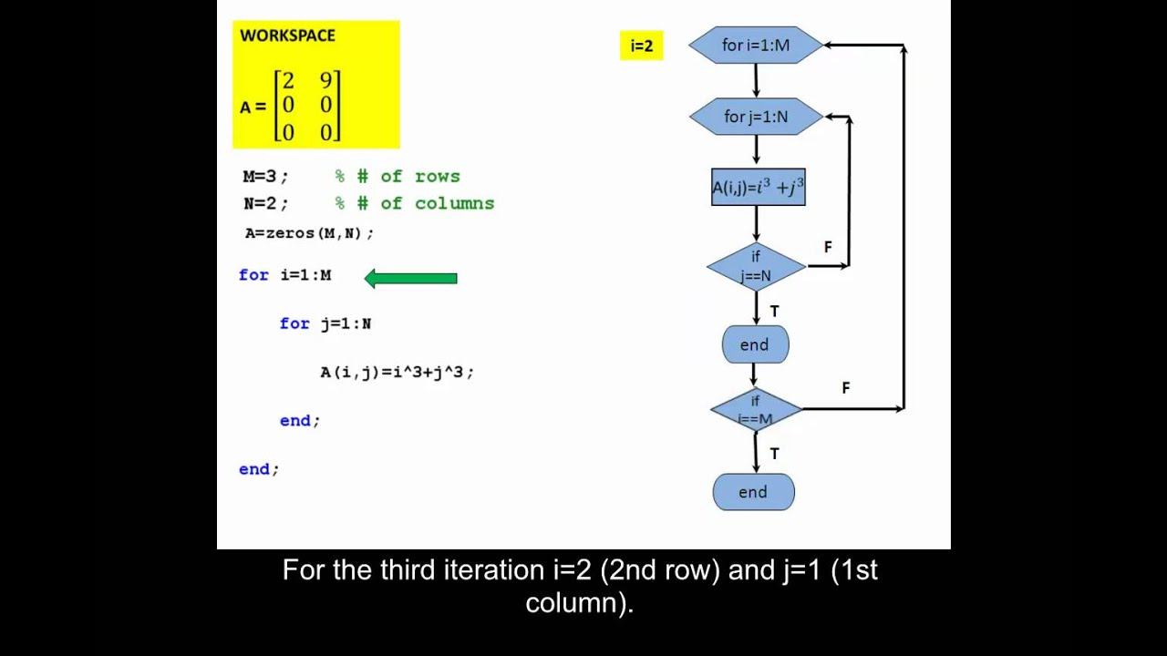 MATLAB - The while Loop