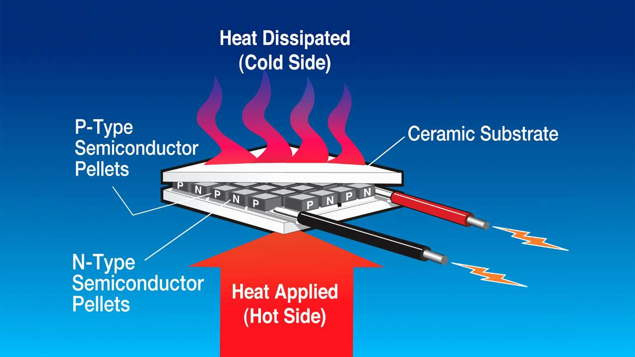 Thermoelectric Power Generation Thermoelectric Power
