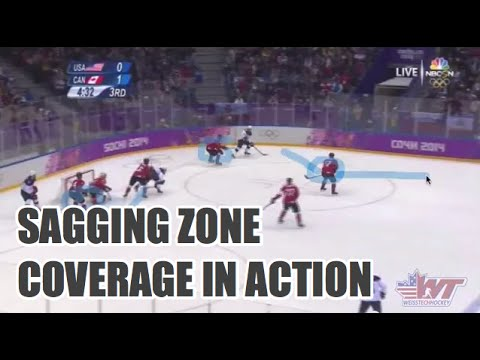 Defensive Zone Coverage: Sagging Zone in Action