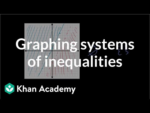 Graphing Systems of Inequalities 2
