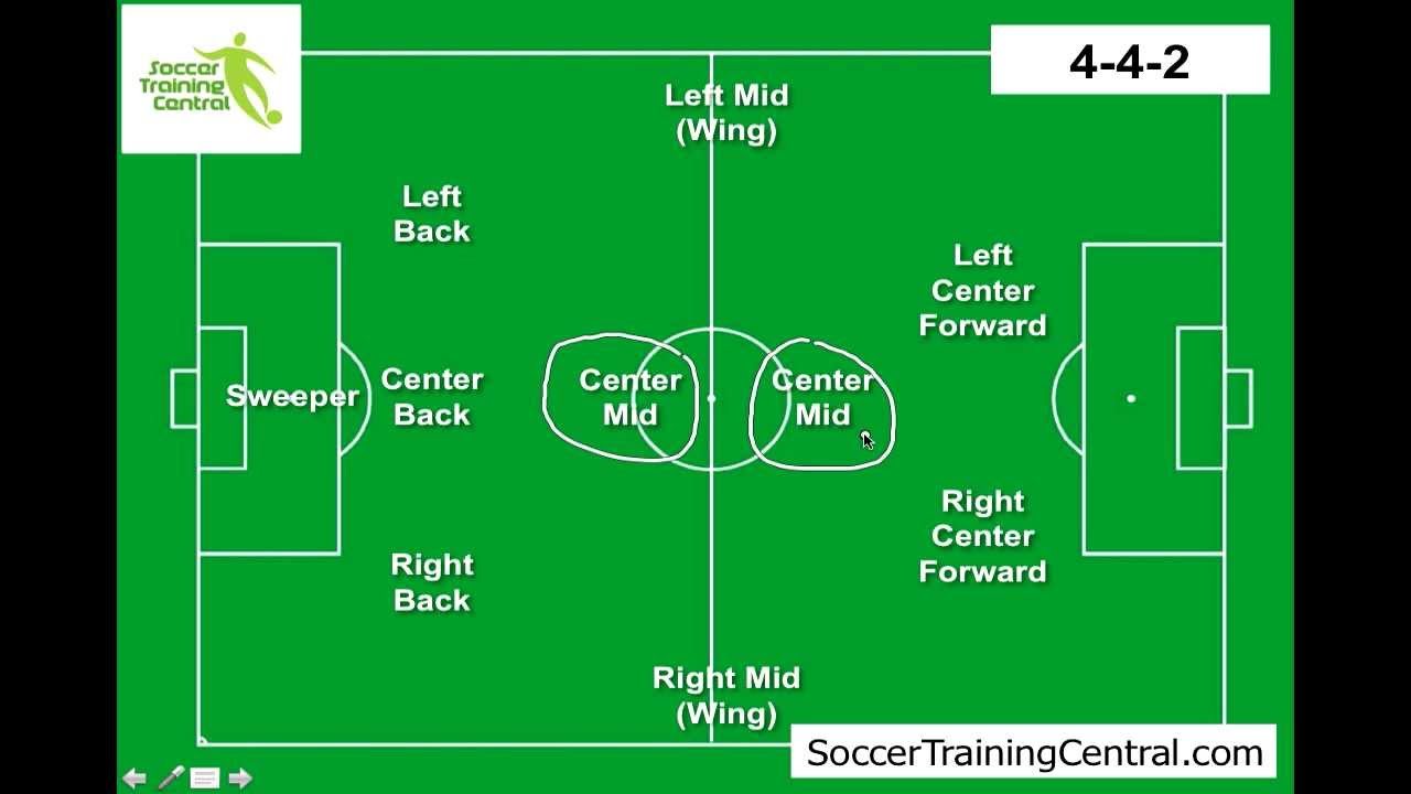 How to Play Soccer: Soccer Formations - YouTube