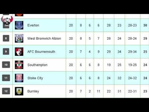 Bảng xếp hạng ngoại hạng Anh mới nhất 2017 - english premier league