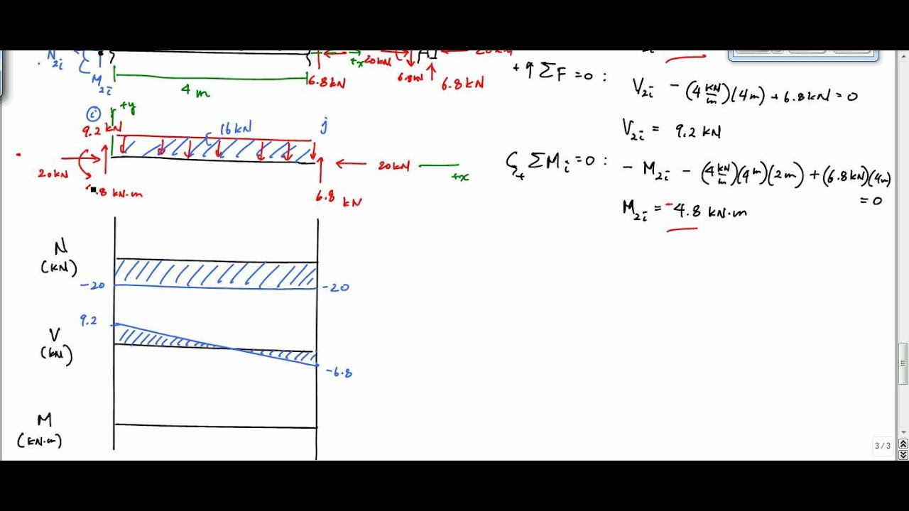 Bending Moment Shear Force Diagram Examples Schematic Diagrams How To Draw A Sfd Wiring U2022