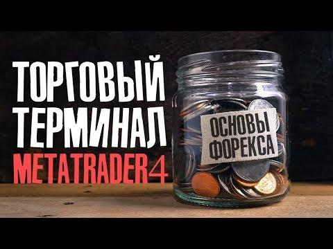 Торговый терминал MetaTrader 4 | Основы рынка Форекс