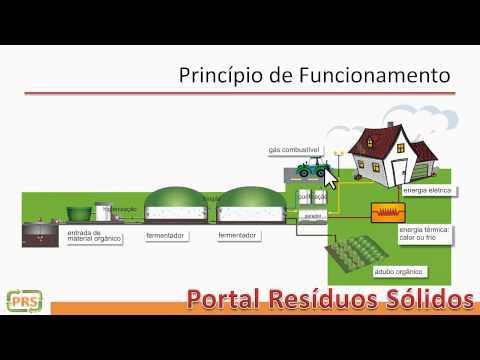 Resíduos Sólidos - Biodigestor - princípio de funcionamento, classificação e viabilidade economica