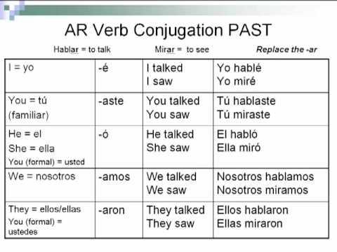 Spanish Preterite Tense AR Verbs