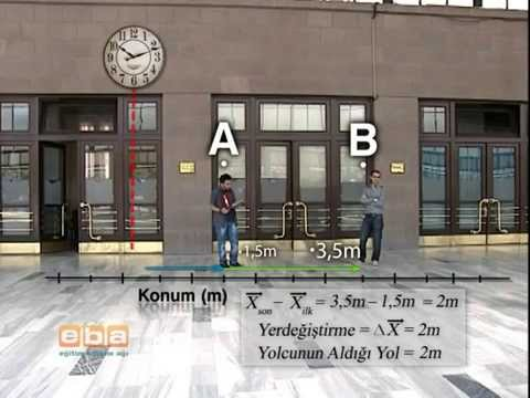 Fizik 9 Sınıf Hızlı Tren Kuvvet ve Hareket   1  konu anlatımı soru çözümü ygs lys deney animasyon