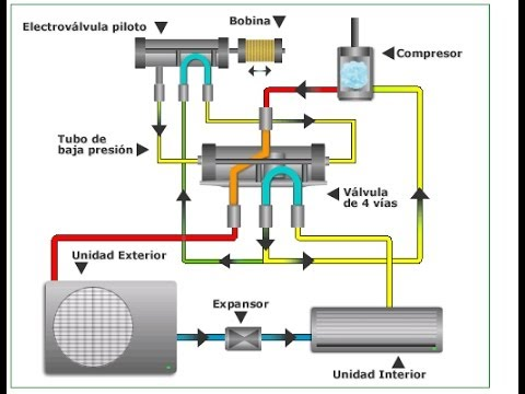 V 225 Lvula Inversora De 4 Vias Aire Acondicionado Frio Calor