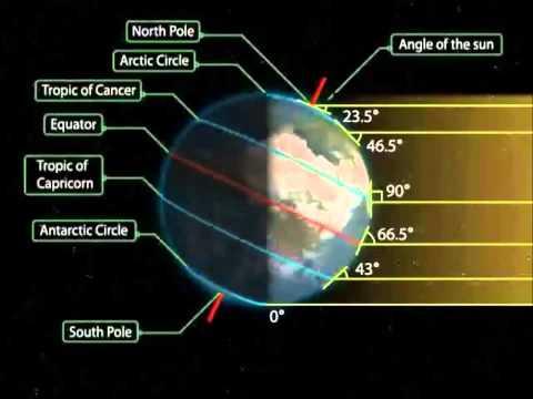 Hiện tượng Ngày-Đêm và các mùa trên trái đất