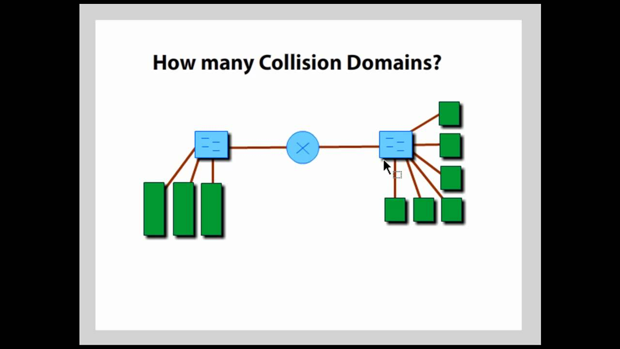 How Many Collision Domains  Cisco Ccna