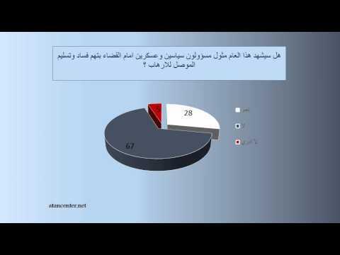 هل سيشهد هذا العام مثول مسؤولون سياسين وعسكرين امام القضاء بتهم فساد وتسليم الموصل للارهاب ؟