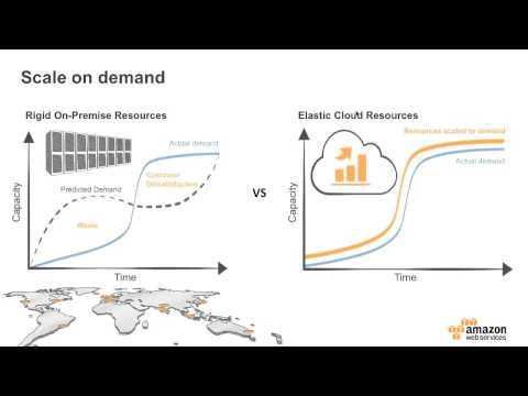 AWS Webinar - Minimizing your spend with AWS through Reserved Instances (Part 1 of 4)