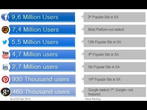 The State of Social Media in South Africa 2013
