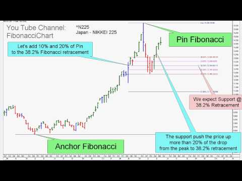 NIKKEI 225 - Fibonacci 38.2%  Profit Target and Stop Loss - Japan Index - Example 051
