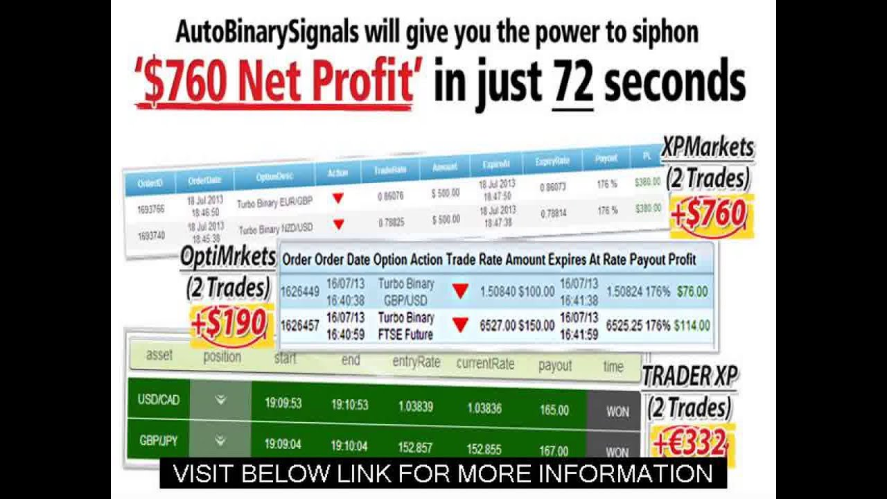 Autobinarysignals the #1 binary options trading software review