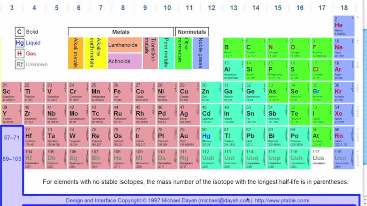 periodic table of elements explained pdf