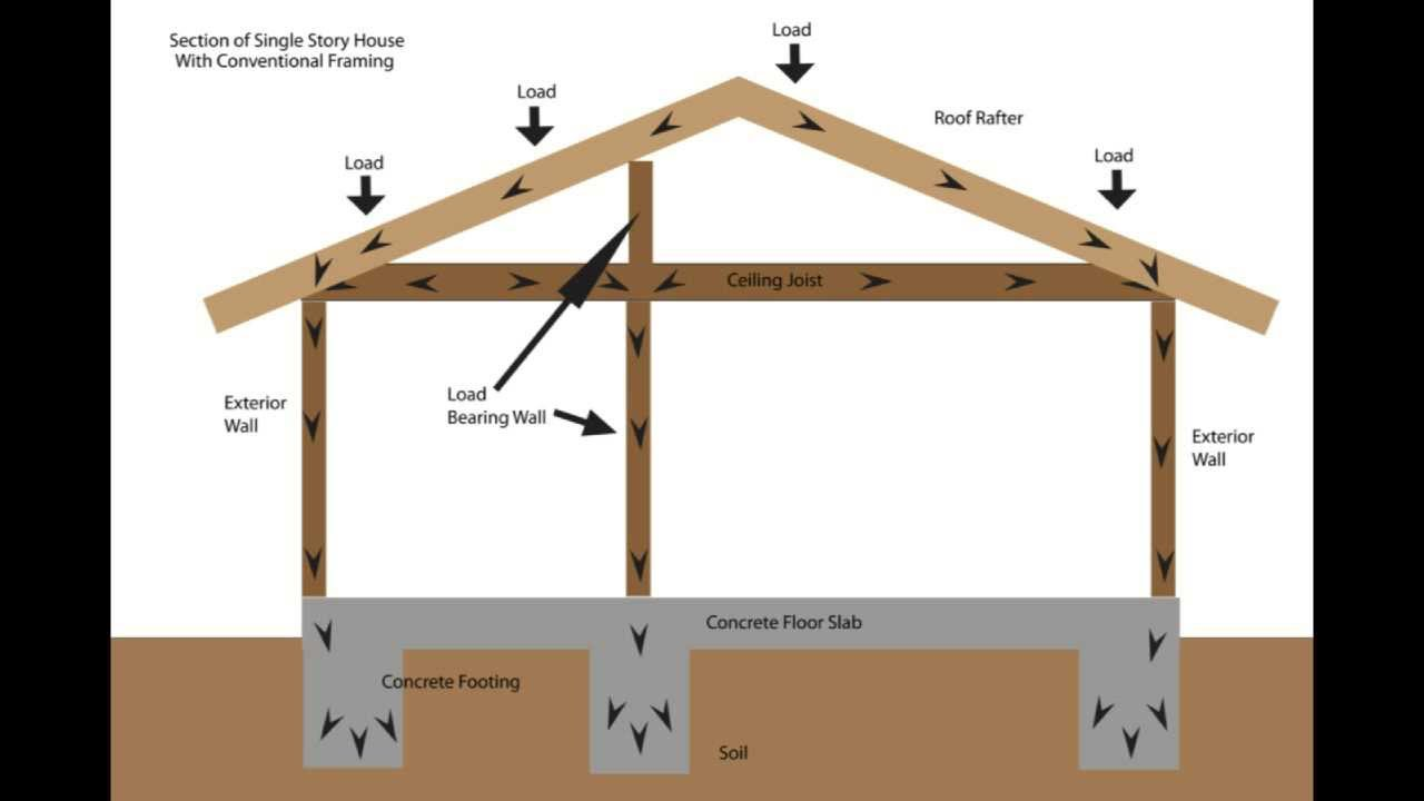 Load bearing wall framing basics structural engineering for Home building basics