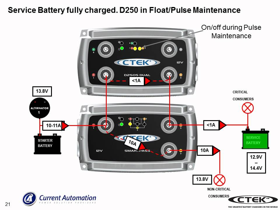 D250s And Smartpass Installation And Operation 091209