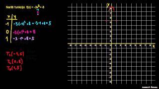 Primer 3 – Risanje kvadratne funkcije