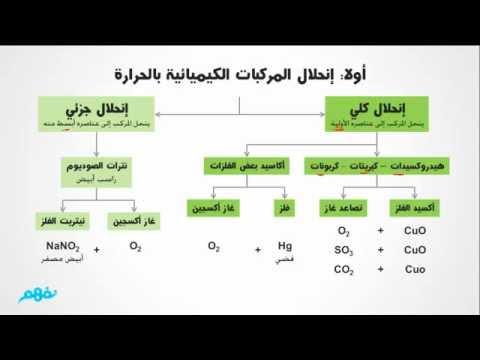 كيمياء الصف الثالث ثانوي السودان