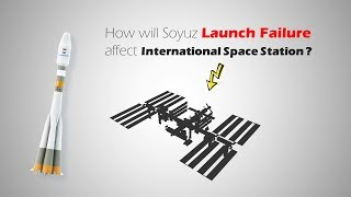 Soyuz Launch Investigation, How will it affect ISS?