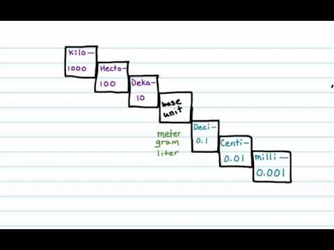 Metric unit conversion - YouTube