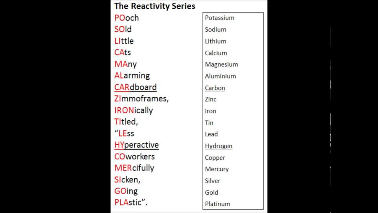 Mnemonic periodic table images periodic table images chemistry tricks to learn periodic table gallery periodic table chemistry tricks to learn periodic table images gamestrikefo Image collections