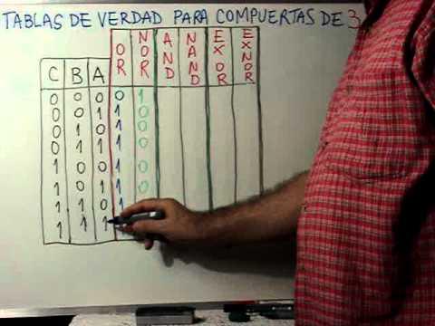 Clase 18: Tabla de Verdad para las compuertas de 3 entradas
