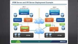 VMware vCenter SRM: Storage Replication - Part 1 view on youtube.com tube online.