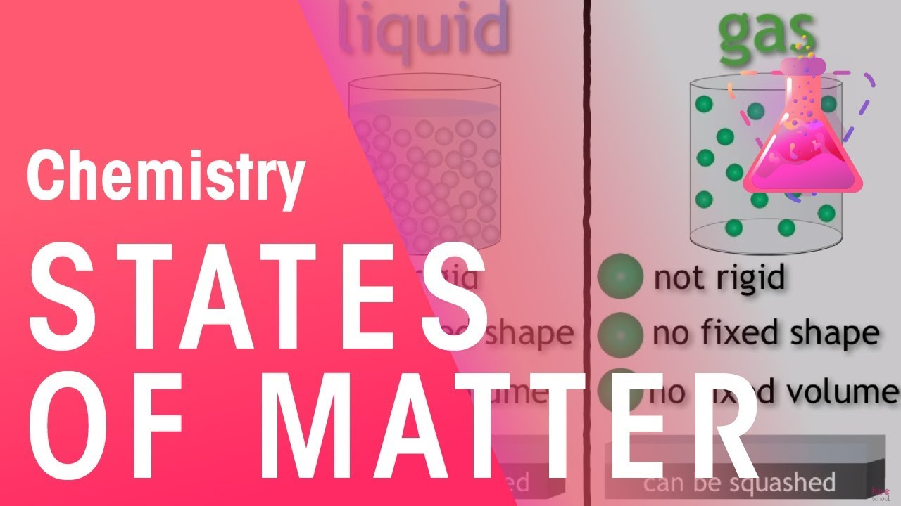 States Of Matter Solids Liquids And Gases The