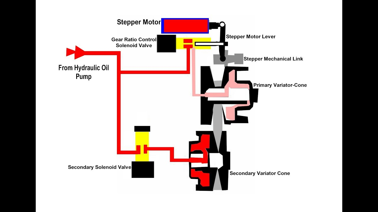 Nissan Murano Stepper Motor