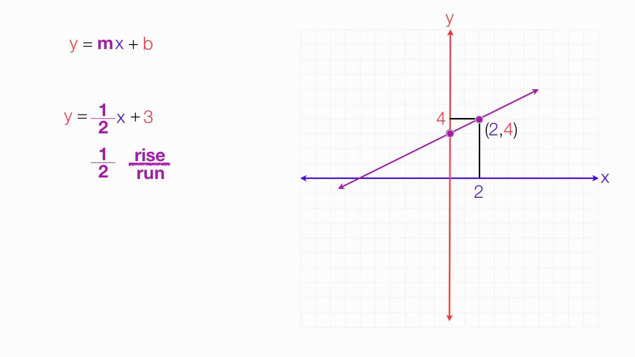 How to Calculate Slope...Y Mx B Calculator
