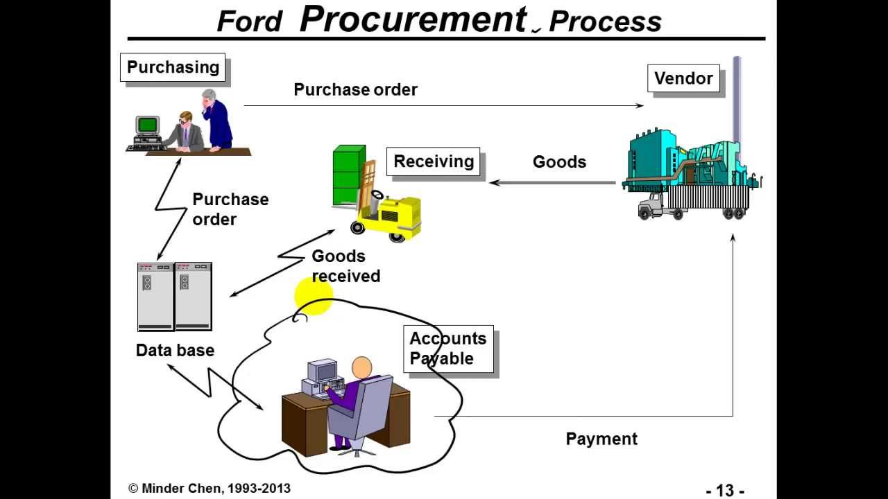 business process reengenering 4 what to reengineer :• a business process is a series of steps designed to produce a product or a service before attempting reengineering, the question 'is bpr necessary' should be asked.