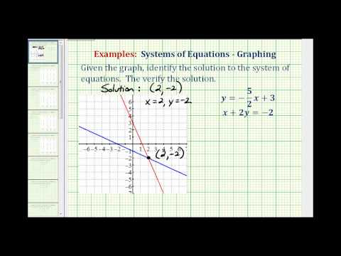 Identify the Solution to a System of Equation Given a Graph, Then Verify