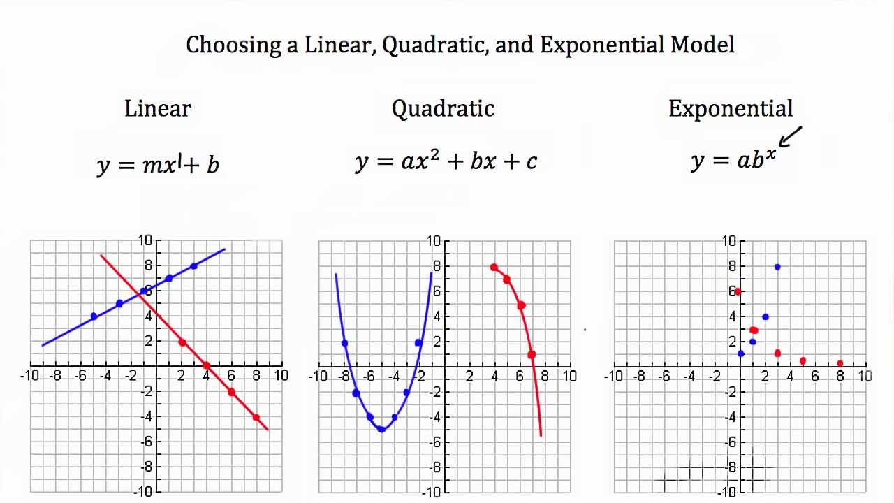 worksheet Graphing Exponential Functions Worksheet Algebra 1 map4c foundations for college mathematics ridgemont math dept video httpwww virtualnerd comalgebra 1quadratic equations functionslinear exponential comparisonlinear comparison gr