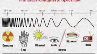 The Electromagnetic Spectrum Song By Emerson & Wong Yann