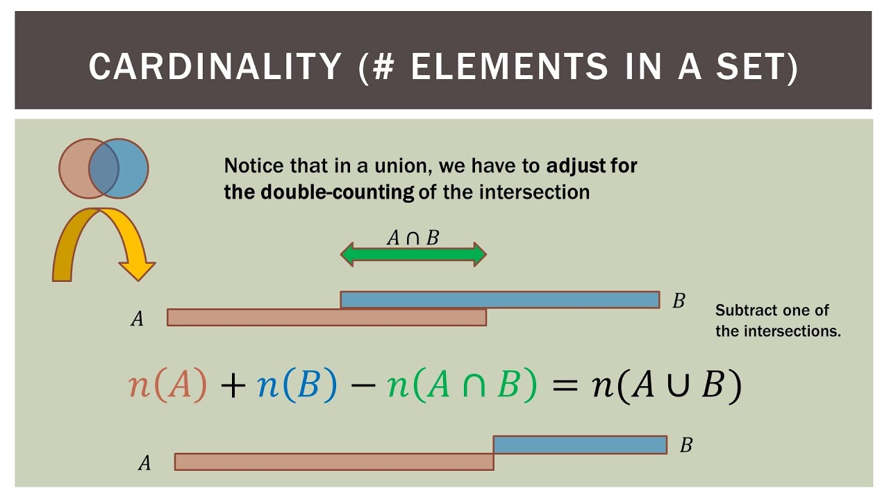 finite math  venn diagram union cardinality