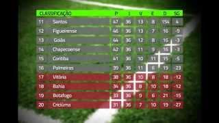 Veja resultados e gols do Campeonato Brasileiro