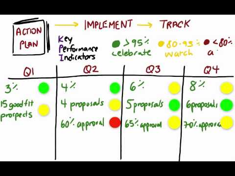 Strategic Planning Step 5 - Implement, track, and pivot