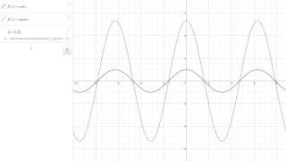Amplituda za funkcijo cos