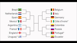 FIFA World Cup Brazil 2014 Prediction