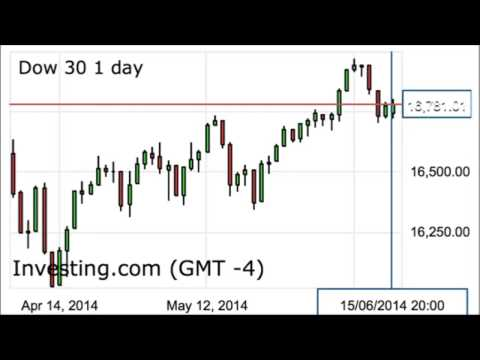 Dow Jones industrial average Elliott wave forecast for June 17, 2014