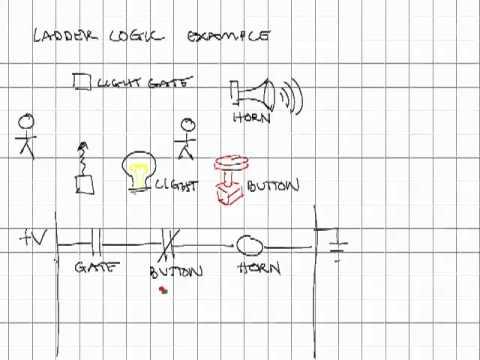 plc ladder logic examples pdf