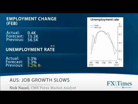 Daily Video Recap (3/11): Dollar Weaker Slighlty Following Trade and Jobs Data