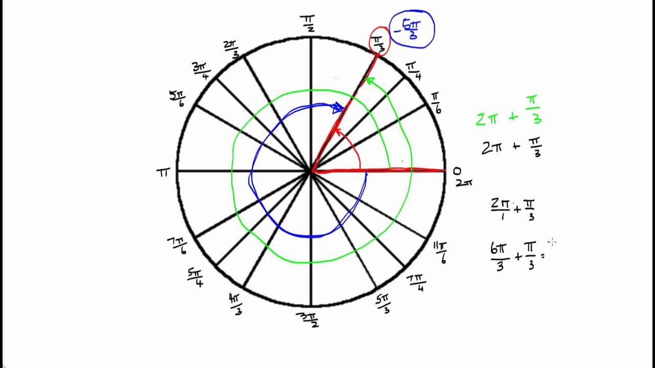 Coterminal Angle Calculator Radians